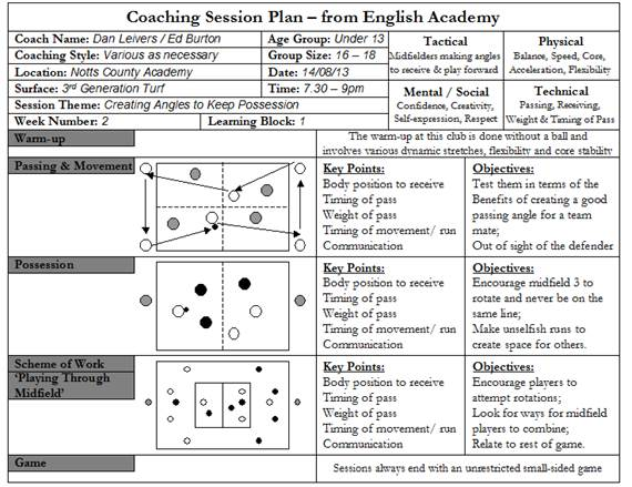 Sample Session Plans In Soccer Ray Power Making The Ball Roll