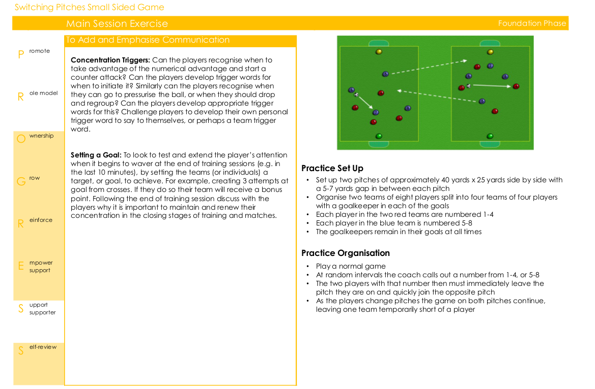 Soccer exercise to develop concentration skills in players