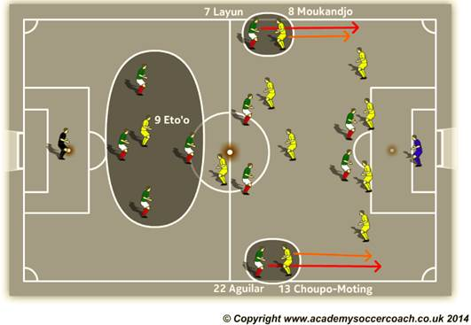 Wingbacks Soccer Tactics