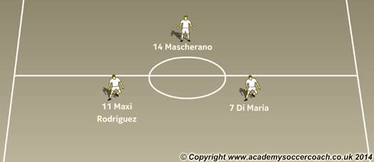 Soccer Tactics: Argentina Central Midfield