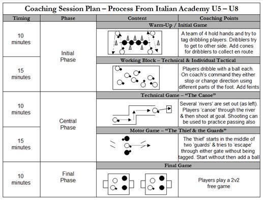 Soccer Coaching Session Plan