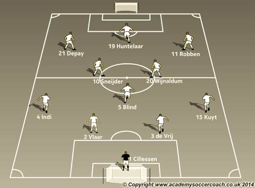 Netherlands 4-3-3 Soccer Formation