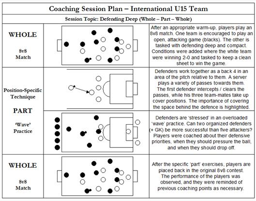 Sample Session Plans in Soccer | Ray Power Making The Ball Roll