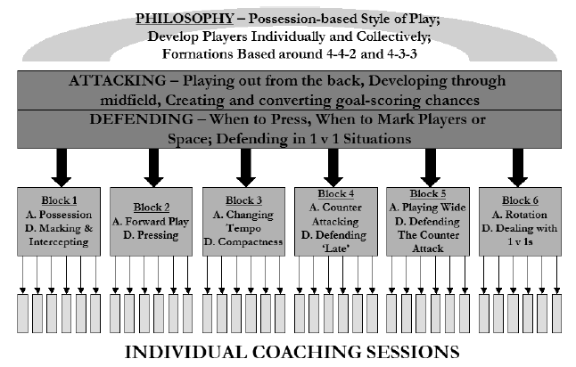 Sample Soccer Philosophy
