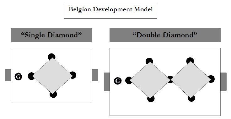 Belgian Development Model